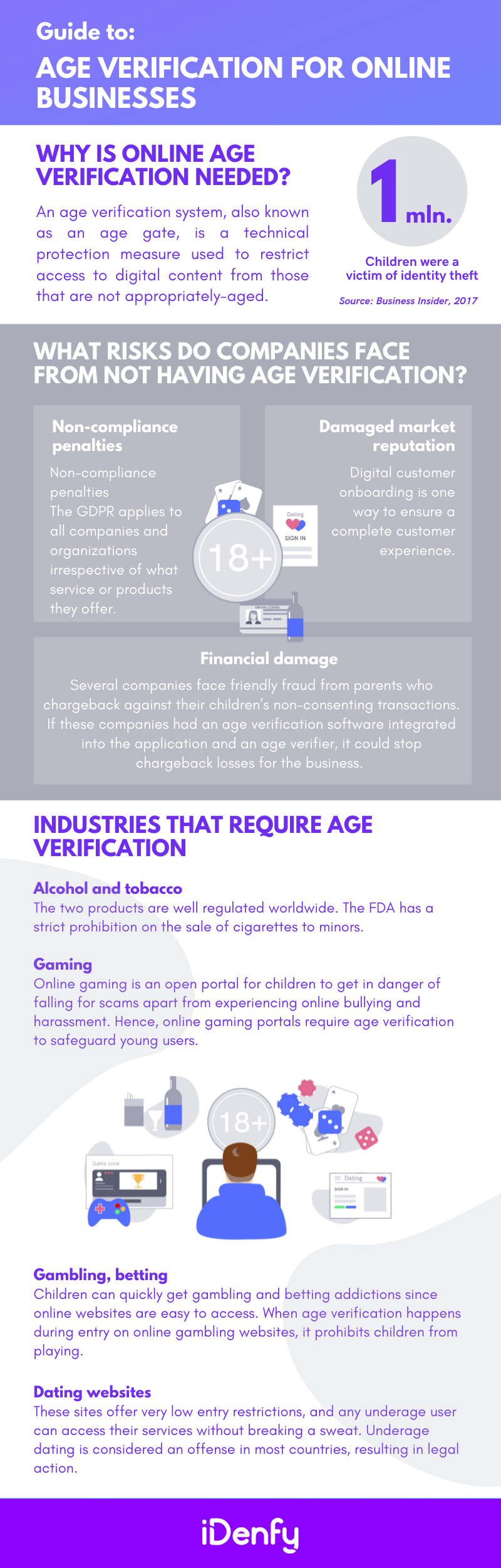 Why Age Verification Matters to Online Businesses_infographic